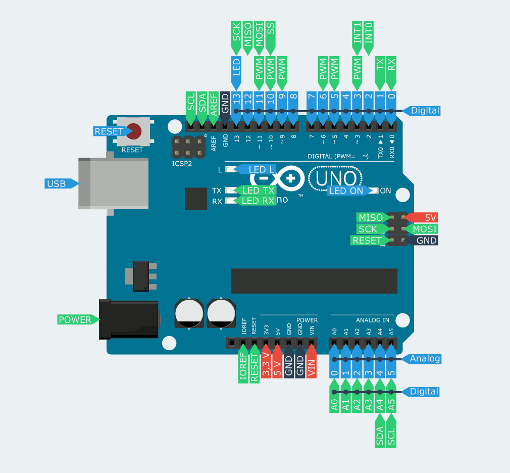 Reducing Power Consumption on Arduino UNO with